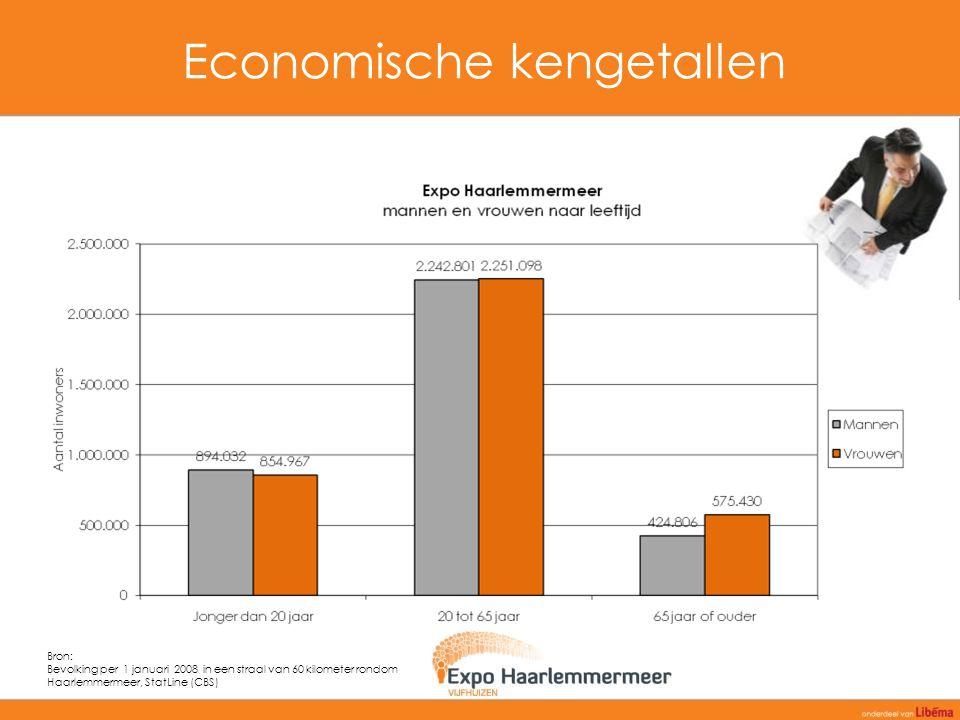 Economische kengetallen Bron: Bevolking per 1 januari 2008 in een straal van 60 kilometer rondom Haarlemmermeer, StatLine (CBS)