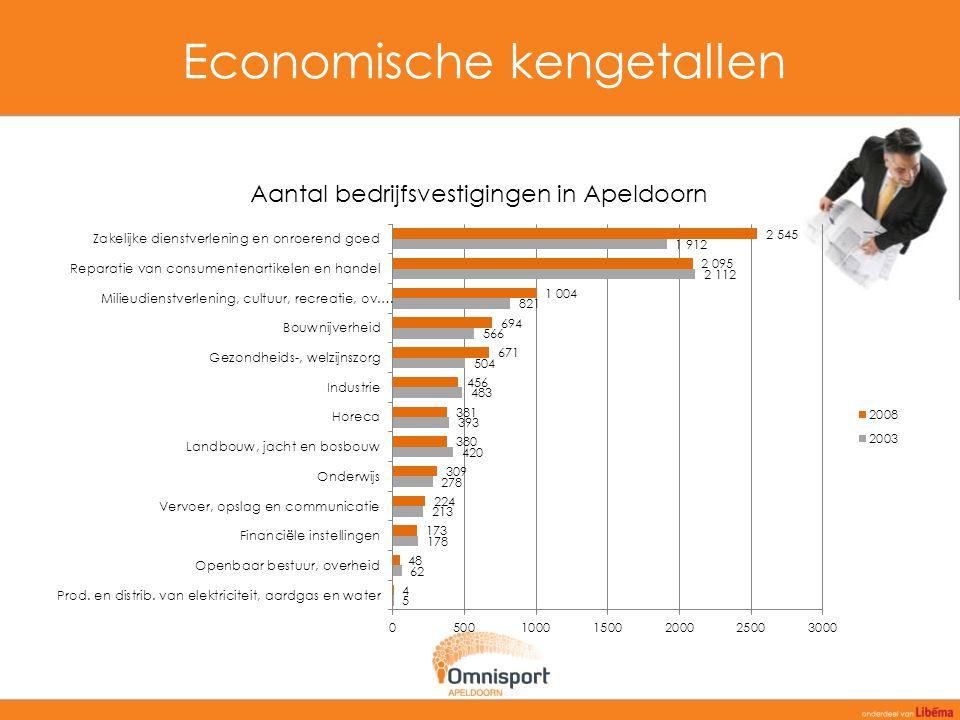 Demografie Voor meer demografische gegevens over het verzorgingsgebied van Omnisport Apeldoorn, neemt u contact op met onze accountmanager.