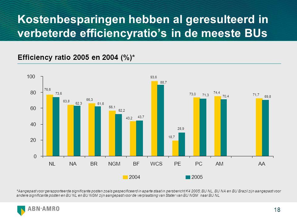 18 Kostenbesparingen hebben al geresulteerd in verbeterde efficiencyratio's in de meeste BUs Efficiency ratio 2005 en 2004 (%)* *Aangepast voor gerapporteerde significante posten zoals gespecificeerd in aparte staat in persbericht K4 2005; BU NL, BU NA en BU Brazil zijn aangepast voor andere significante posten en BU NL en BU NGM zijn aangepast voor de verplaatsing van Stater van BU NGM naar BU NL 56,1 93,6 74,4 28,9 65,3 18,7 71,7 73,0 43,2 63,8 76,6 61,6 69,8 70,4 71,3 88,7 52,2 43,7 62.3 73,5 0 20 40 60 80 100 NLNABRNGMBFWCSPEPCAMAA 20042005