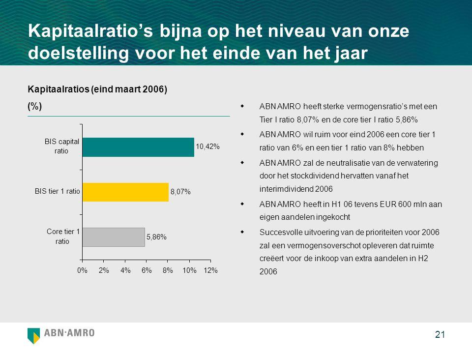 21 Kapitaalratio's bijna op het niveau van onze doelstelling voor het einde van het jaar Kapitaalratios (eind maart 2006) (%)  ABN AMRO heeft sterke vermogensratio's met een Tier I ratio 8,07% en de core tier I ratio 5,86%  ABN AMRO wil ruim voor eind 2006 een core tier 1 ratio van 6% en een tier 1 ratio van 8% hebben  ABN AMRO zal de neutralisatie van de verwatering door het stockdividend hervatten vanaf het interimdividend 2006  ABN AMRO heeft in H1 06 tevens EUR 600 mln aan eigen aandelen ingekocht  Succesvolle uitvoering van de prioriteiten voor 2006 zal een vermogensoverschot opleveren dat ruimte creëert voor de inkoop van extra aandelen in H2 2006 5,86% 8,07% 10,42% 0%2%4%6%8%10%12% Core tier 1 ratio BIS tier 1 ratio BIS capital ratio