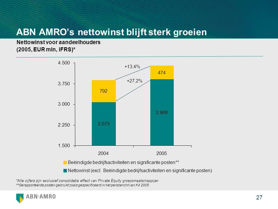 27 ABN AMRO's nettowinst blijft sterk groeien Nettowinst voor aandeelhouders (2005, EUR mln, IFRS)* *Alle cijfers zijn exclusief consolidatie effect van Private Equity groepsmaatschappijen **Gerapporteerde posten gebruikt zoals gespecificeerd in het persbericht van K4 2005 +13,4% +27,2% 3.073 3.908 792 474 1.500 2.250 3.000 3.750 4.500 20042005 Beëindigde bedrijfsactiviteiten en significante posten** Nettowinst (excl.