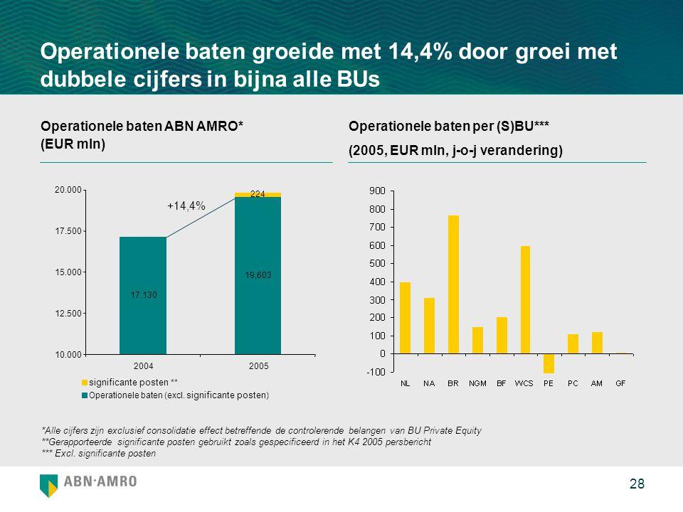 28 Operationele baten groeide met 14,4% door groei met dubbele cijfers in bijna alle BUs Operationele baten ABN AMRO* (EUR mln) Operationele baten per (S)BU*** (2005, EUR mln, j-o-j verandering) *Alle cijfers zijn exclusief consolidatie effect betreffende de controlerende belangen van BU Private Equity **Gerapporteerde significante posten gebruikt zoals gespecificeerd in het K4 2005 persbericht *** Excl.