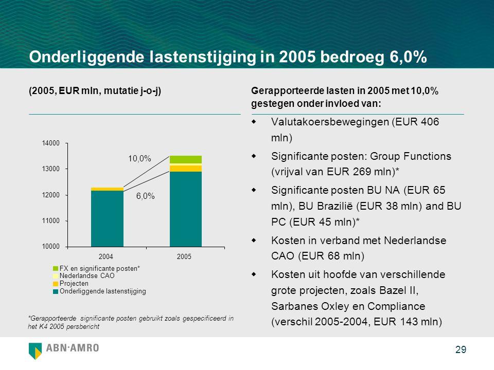 29 Onderliggende lastenstijging in 2005 bedroeg 6,0%  Valutakoersbewegingen (EUR 406 mln)  Significante posten: Group Functions (vrijval van EUR 269 mln)*  Significante posten BU NA (EUR 65 mln), BU Brazilië (EUR 38 mln) and BU PC (EUR 45 mln)*  Kosten in verband met Nederlandse CAO (EUR 68 mln)  Kosten uit hoofde van verschillende grote projecten, zoals Bazel II, Sarbanes Oxley en Compliance (verschil 2005-2004, EUR 143 mln) (2005, EUR mln, mutatie j-o-j)Gerapporteerde lasten in 2005 met 10,0% gestegen onder invloed van: *Gerapporteerde significante posten gebruikt zoals gespecificeerd in het K4 2005 persbericht 10,0% 6,0% 10000 11000 12000 13000 14000 20042005 FX en significante posten* Nederlandse CAO Projecten Onderliggende lastenstijging