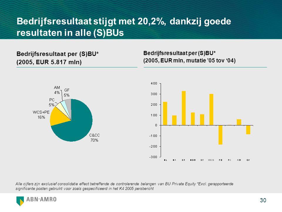 30 Bedrijfsresultaat stijgt met 20,2%, dankzij goede resultaten in alle (S)BUs Bedrijfsresultaat per (S)BU* (2005, EUR 5.817 mln) Bedrijfsresultaat per (S)BU* (2005, EUR mln, mutatie '05 tov '04) Alle cijfers zijn exclusief consolidatie effect betreffende de controlerende belangen van BU Private Equity *Excl.