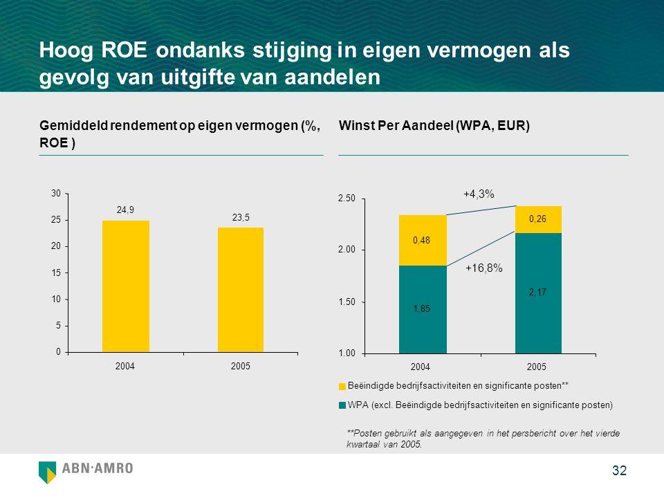 32 Hoog ROE ondanks stijging in eigen vermogen als gevolg van uitgifte van aandelen Gemiddeld rendement op eigen vermogen (%, ROE ) Winst Per Aandeel (WPA, EUR) **Posten gebruikt als aangegeven in het persbericht over het vierde kwartaal van 2005.