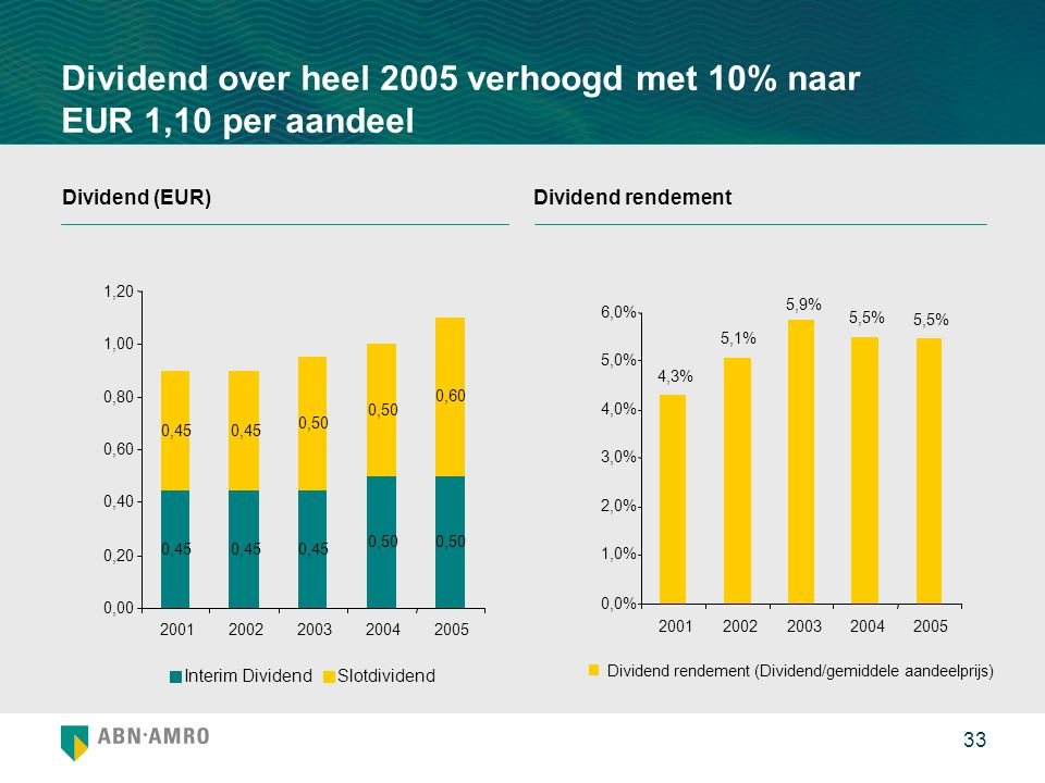 33 Dividend over heel 2005 verhoogd met 10% naar EUR 1,10 per aandeel Dividend (EUR)Dividend rendement 4,3% 5,1% 5,9% 5,5% 0,0% 1,0% 2,0% 3,0% 4,0% 5,0% 6,0% 20012002200320042005 Dividend rendement (Dividend/gemiddele aandeelprijs) 0,45 0,50 0,45 0,50 0,60 0,00 0,20 0,40 0,60 0,80 1,00 1,20 20012002200320042005 Interim DividendSlotdividend