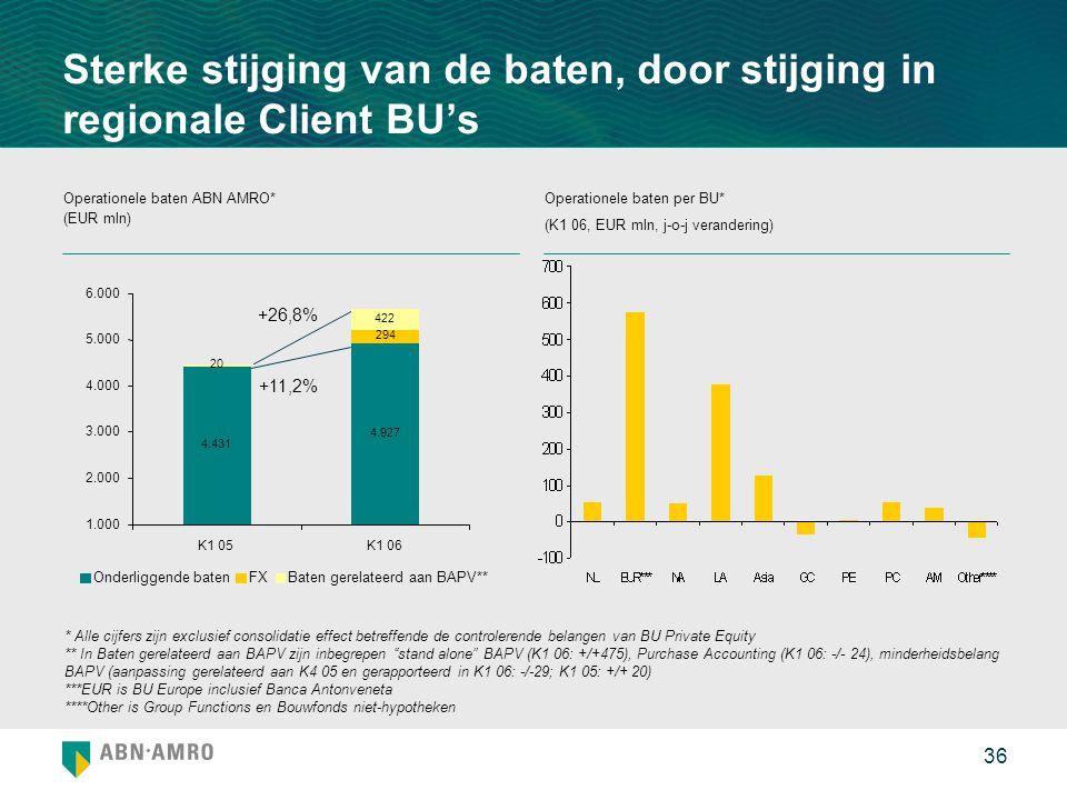 36 Sterke stijging van de baten, door stijging in regionale Client BU's Operationele baten ABN AMRO* (EUR mln) Operationele baten per BU* (K1 06, EUR mln, j-o-j verandering) * Alle cijfers zijn exclusief consolidatie effect betreffende de controlerende belangen van BU Private Equity ** In Baten gerelateerd aan BAPV zijn inbegrepen stand alone BAPV (K1 06: +/+475), Purchase Accounting (K1 06: -/- 24), minderheidsbelang BAPV (aanpassing gerelateerd aan K4 05 en gerapporteerd in K1 06: -/-29; K1 05: +/+ 20) ***EUR is BU Europe inclusief Banca Antonveneta ****Other is Group Functions en Bouwfonds niet-hypotheken +11,2% +26,8% 4.431 4.927 20 294 422 1.000 2.000 3.000 4.000 5.000 6.000 K1 05K1 06 Onderliggende batenFXBaten gerelateerd aan BAPV**