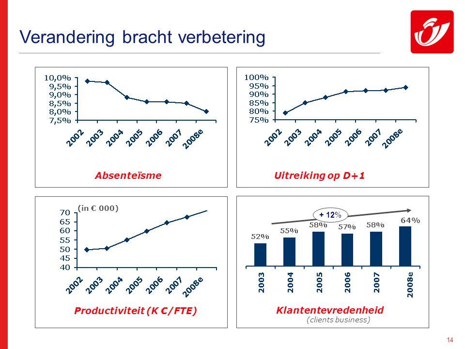 14 Uitreiking op D+1Absenteïsme (in € 000) Productiviteit (K €/FTE) Klantentevredenheid (clients business) + 12% Verandering bracht verbetering 64%
