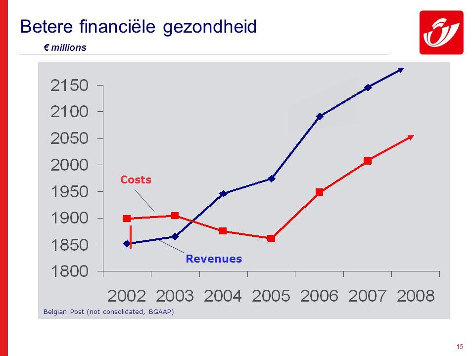 15 Betere financiële gezondheid € millions Costs Revenues Belgian Post (not consolidated, BGAAP)