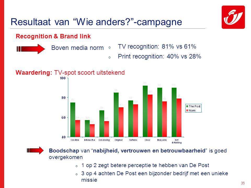 """35 Resultaat van """"Wie anders?""""-campagne Recognition & Brand link Waardering: TV-spot scoort uitstekend Boven media norm o TV recognition: 81% vs 61% o"""