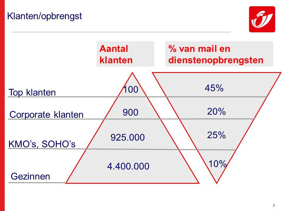 8 Klanten/opbrengst 100 45% 900 20% 925.000 25% 4.400.000 10% Top klanten Corporate klanten KMO's, SOHO's Gezinnen Aantal klanten % van mail en dienst