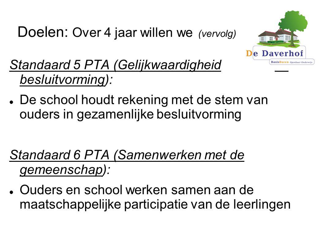 Doelen: Over 4 jaar willen we (vervolg) Standaard 5 PTA (Gelijkwaardigheid in besluitvorming): De school houdt rekening met de stem van ouders in gezamenlijke besluitvorming Standaard 6 PTA (Samenwerken met de gemeenschap): Ouders en school werken samen aan de maatschappelijke participatie van de leerlingen