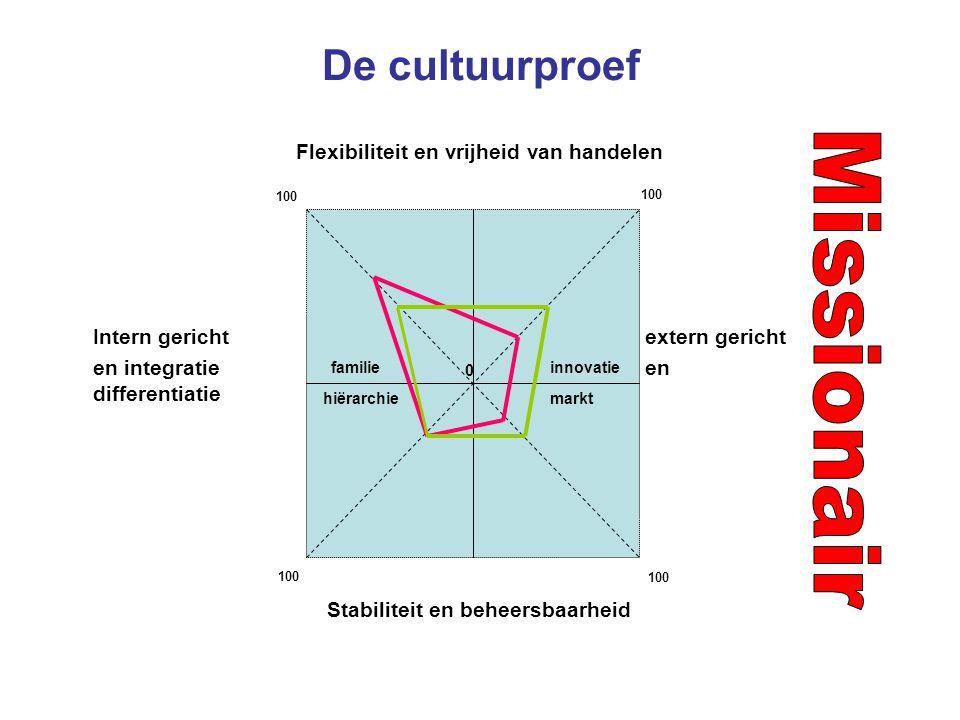 De cultuurproef Flexibiliteit en vrijheid van handelen Intern gericht extern gericht en integratie en differentiatie Stabiliteit en beheersbaarheid familieinnovatie hiërarchiemarkt 0 100