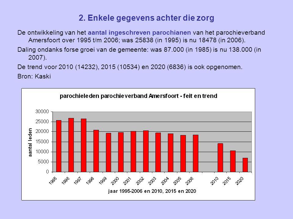 2. Enkele gegevens achter die zorg De ontwikkeling van het aantal ingeschreven parochianen van het parochieverband Amersfoort over 1995 t/m 2006; was