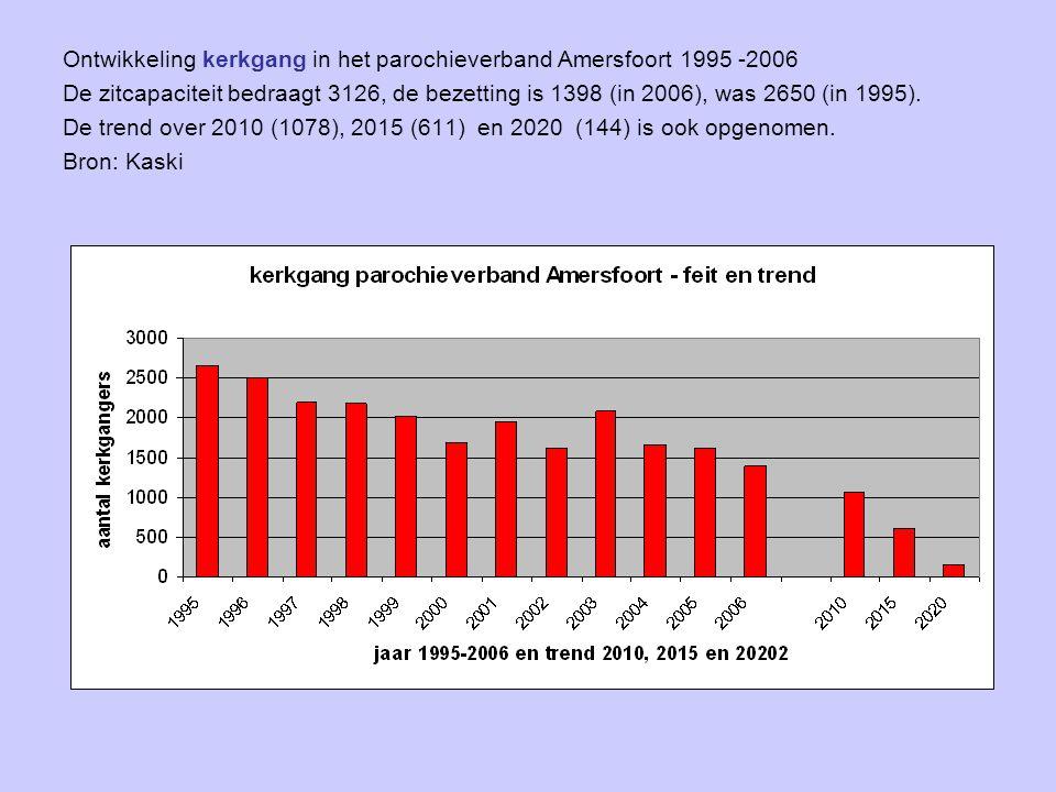 Ontwikkeling kerkgang in het parochieverband Amersfoort 1995 -2006 De zitcapaciteit bedraagt 3126, de bezetting is 1398 (in 2006), was 2650 (in 1995).