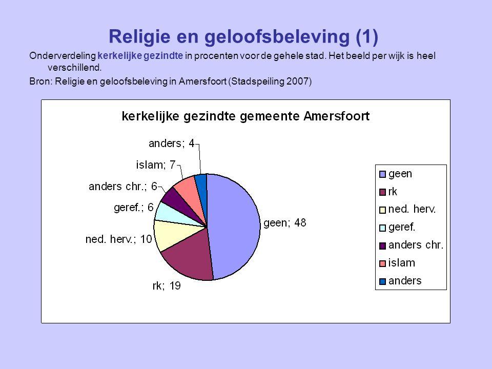 Religie en geloofsbeleving (1) Onderverdeling kerkelijke gezindte in procenten voor de gehele stad.