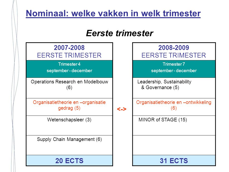 Eerste trimester 2007-2008 EERSTE TRIMESTER Trimester 4 september - december Operations Research en Modelbouw (6) Organisatietheorie en –organisatie g