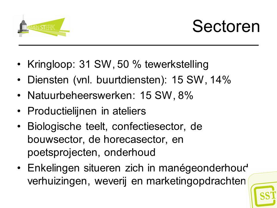 Sectoren Kringloop: 31 SW, 50 % tewerkstelling Diensten (vnl. buurtdiensten): 15 SW, 14% Natuurbeheerswerken: 15 SW, 8% Productielijnen in ateliers Bi