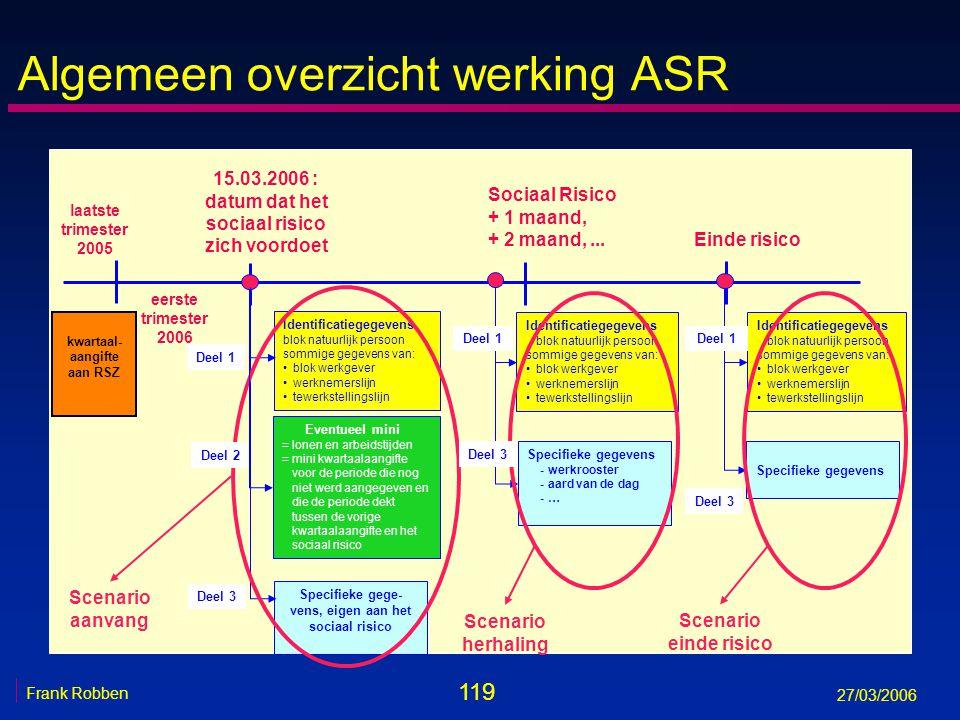 119 Frank Robben 27/03/2006 Algemeen overzicht werking ASR Identificatiegegevens blok natuurlijk persoon sommige gegevens van: blok werkgever werkneme