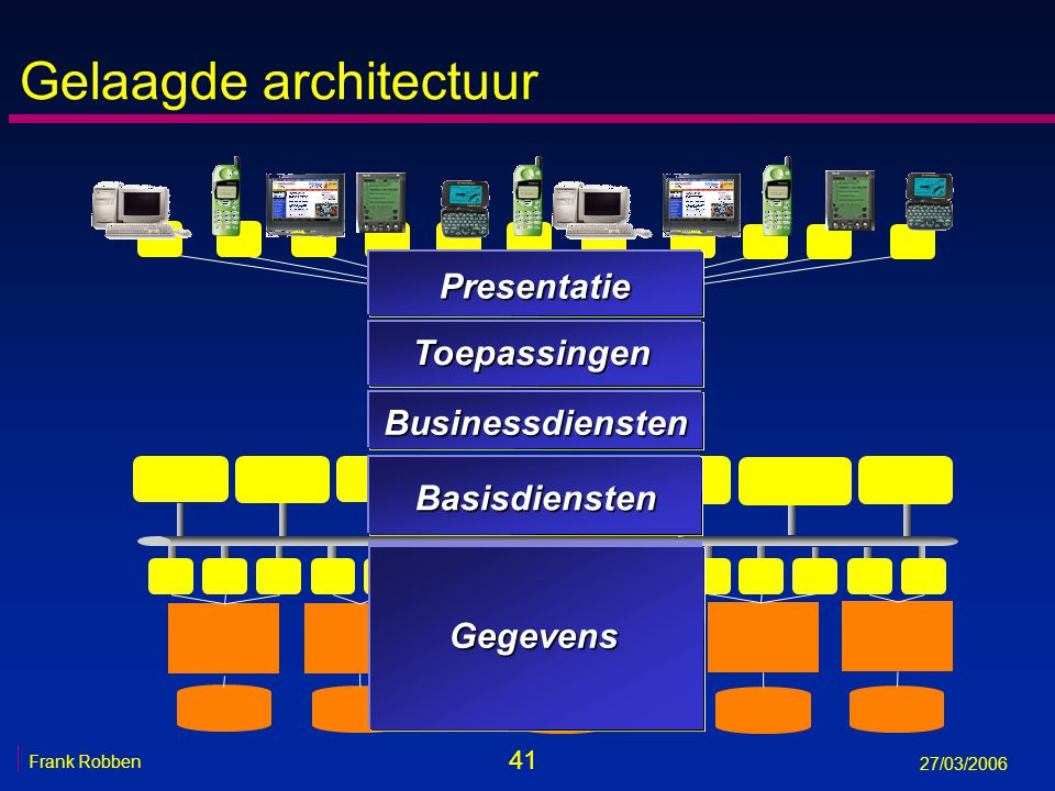 41 Frank Robben 27/03/2006 Gelaagde architectuur Basisdiensten Toepassingen Presentatie Businessdiensten Gegevens