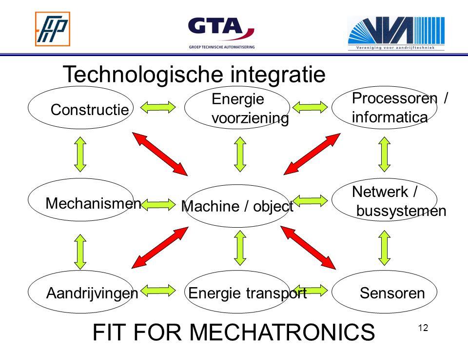 12 Machine / object Energie transportSensoren Netwerk / bussystemen Processoren / informatica Energie voorziening Constructie Mechanismen Aandrijvingen Technologische integratie FIT FOR MECHATRONICS