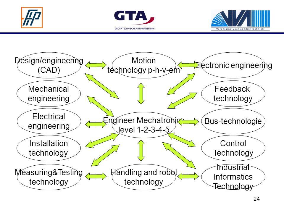 24 Engineer Mechatronics level 1-2-3-4-5 Design/engineering (CAD) Motion technology p-h-v-em Electrical engineering Measuring&Testing technology Handl