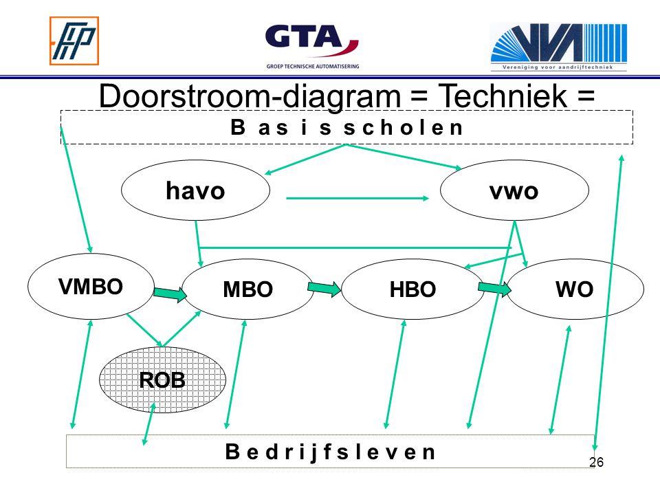 26 MBO havo VMBO vwo HBO Doorstroom-diagram = Techniek = B e d r i j f s l e v e n WO ROB B a s i s s c h o l e n
