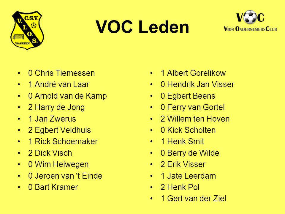 VOC Leden 0 Chris Tiemessen 1 André van Laar 0 Arnold van de Kamp 2 Harry de Jong 1 Jan Zwerus 2 Egbert Veldhuis 1 Rick Schoemaker 2 Dick Visch 0 Wim