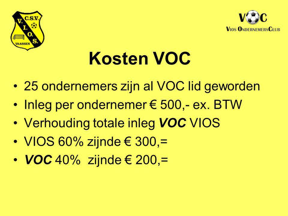 25 ondernemers zijn al VOC lid geworden Inleg per ondernemer € 500,- ex. BTW Verhouding totale inleg VOC VIOS VIOS 60% zijnde € 300,= VOC 40% zijnde €