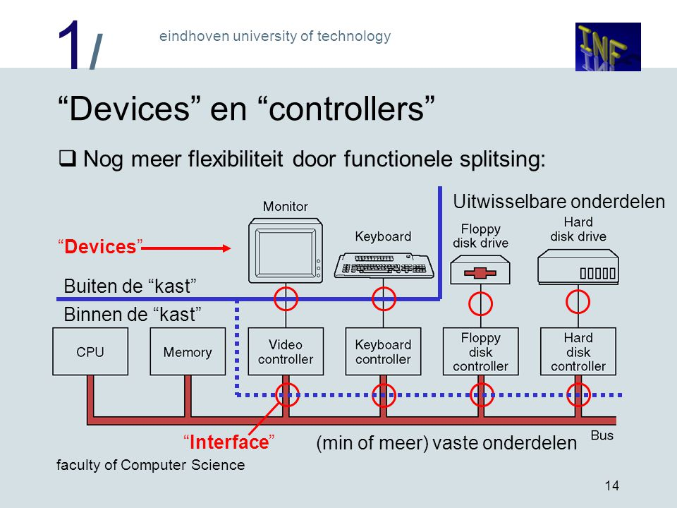 "1/1/ eindhoven university of technology faculty of Computer Science 14 ""Devices"" en ""controllers""  Nog meer flexibiliteit door functionele splitsing:"