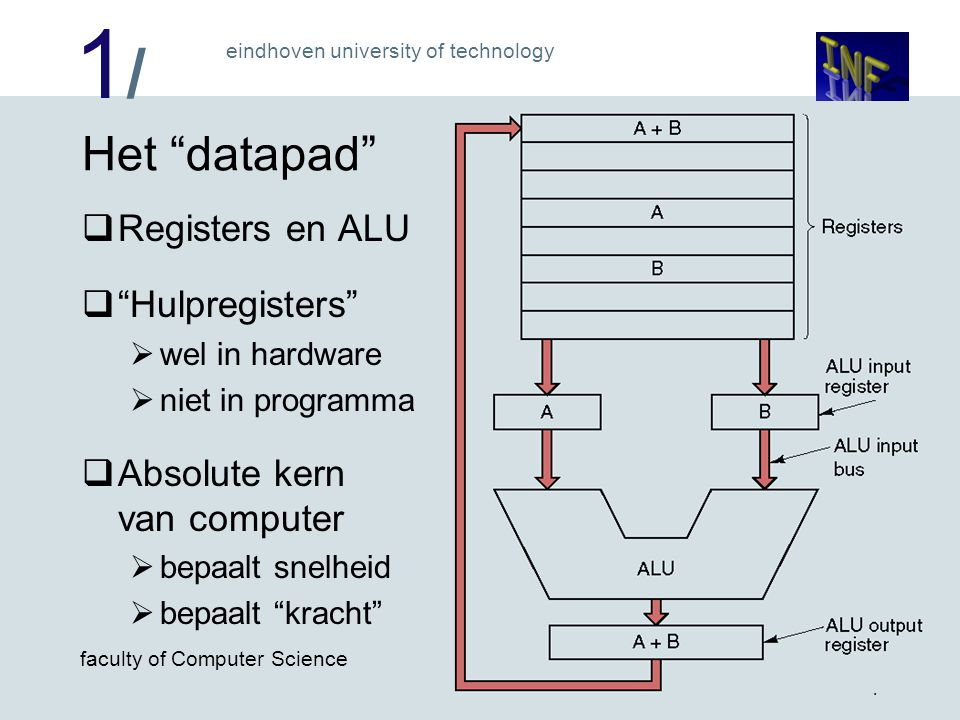 "1/1/ eindhoven university of technology faculty of Computer Science 4 Het ""datapad""  Registers en ALU  ""Hulpregisters""  wel in hardware  niet in p"