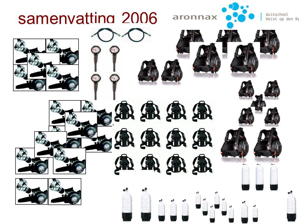 december 2006 4 manometers 2 trimvesten Waarde: 598€