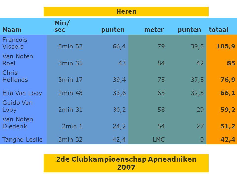 Resultaten –Rita Geysels behaald 1ster vrijduiker –Swa en Roel behalen hun 2 de ster vrijduiken –Geslaagd clubkampioenschap Aronnax op 4/3/2007 –Theor