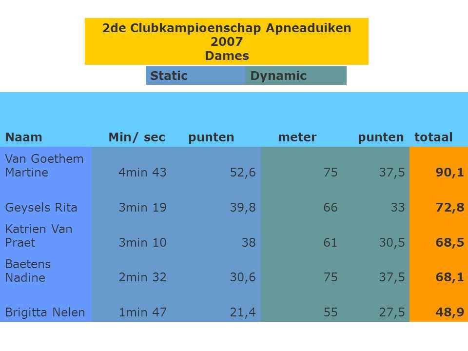 Heren 2de Clubkampioenschap Apneaduiken 2007 StaticDynamic Naam Min/ secpuntenmeterpuntentotaal Francois Vissers5min 3266,47939,5105,9 Van Noten Roel3