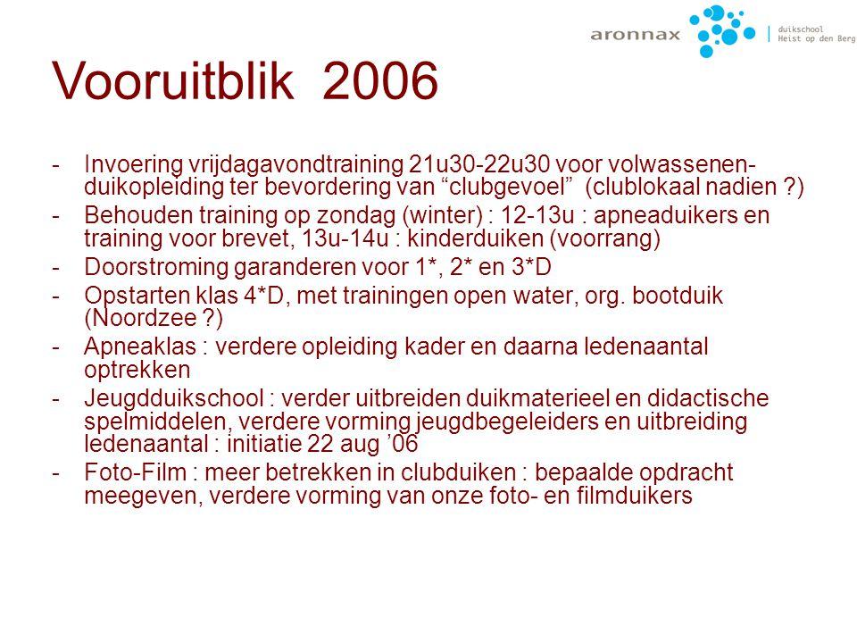 """-Invoering : De Ronde Van Zeeland : meer duiken op onbekendere duikplaatsen : aanduiden op kaart tot heel Zeeland """"bedoken"""" is -Opsmuk van ons lesloka"""