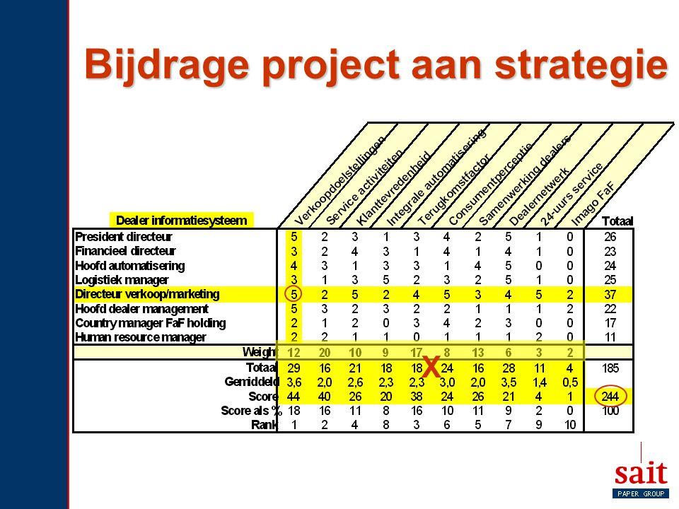 Bijdrage project aan strategie X
