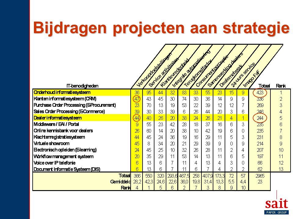 Bijdragen projecten aan strategie