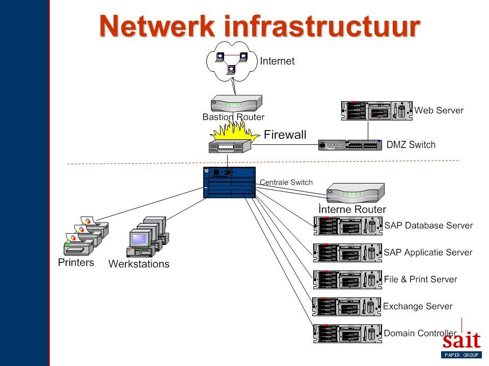 Netwerk infrastructuur
