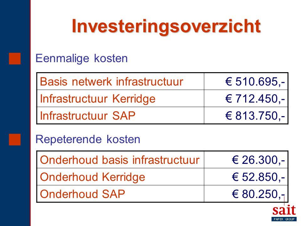 Investeringsoverzicht  Eenmalige kosten  Repeterende kosten Basis netwerk infrastructuur € 510.695,- Infrastructuur Kerridge € 712.450,- Infrastruct