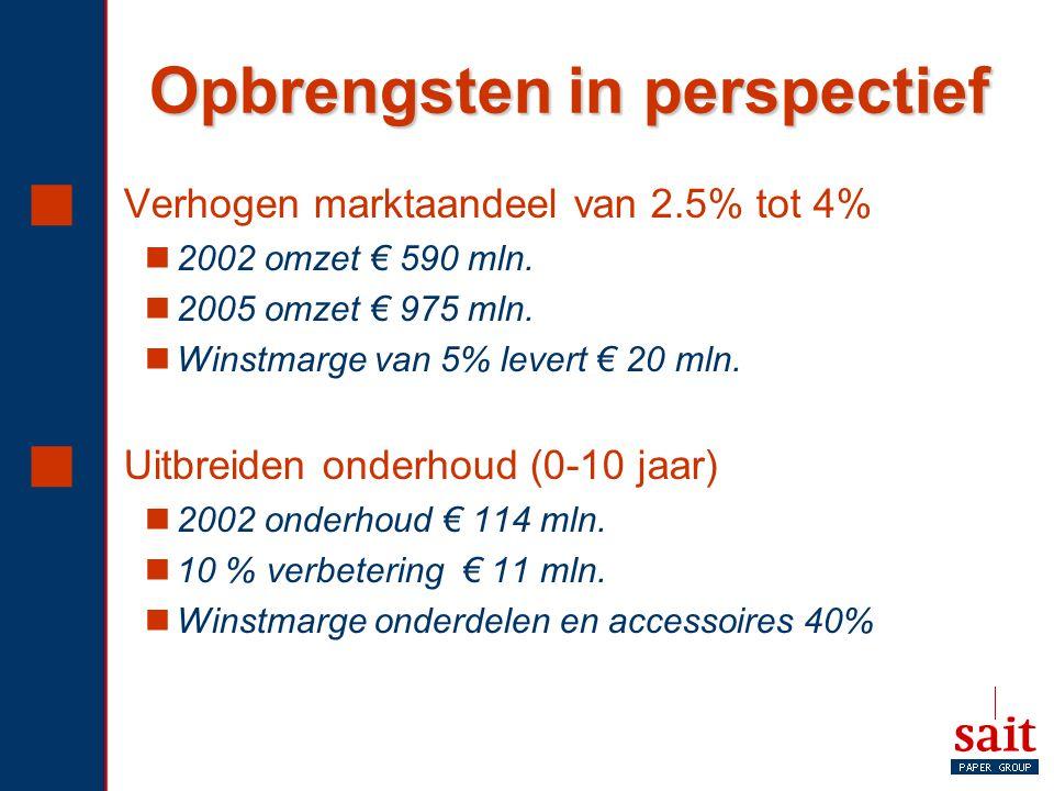 Opbrengsten in perspectief  Verhogen marktaandeel van 2.5% tot 4% 2002 omzet € 590 mln. 2005 omzet € 975 mln. Winstmarge van 5% levert € 20 mln.  Ui
