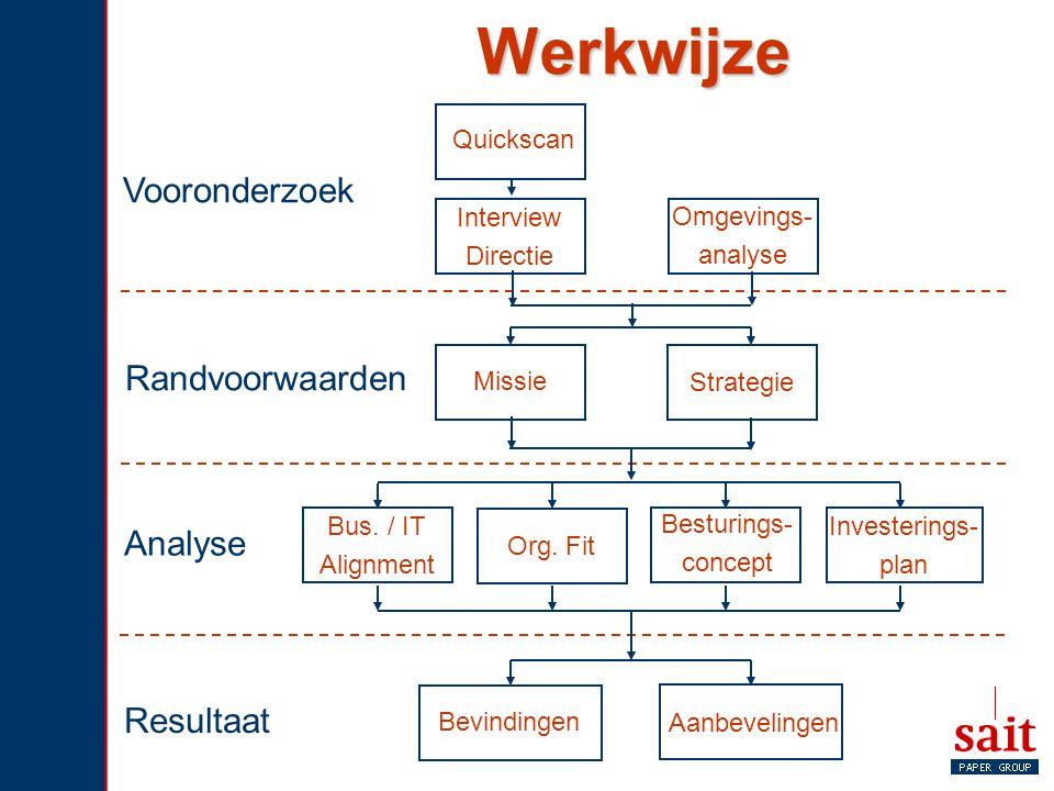 Werkwijze Quickscan Omgevings- analyse Missie Strategie Vooronderzoek Randvoorwaarden Analyse Resultaat Bus. / IT Alignment Org. Fit Besturings- conce