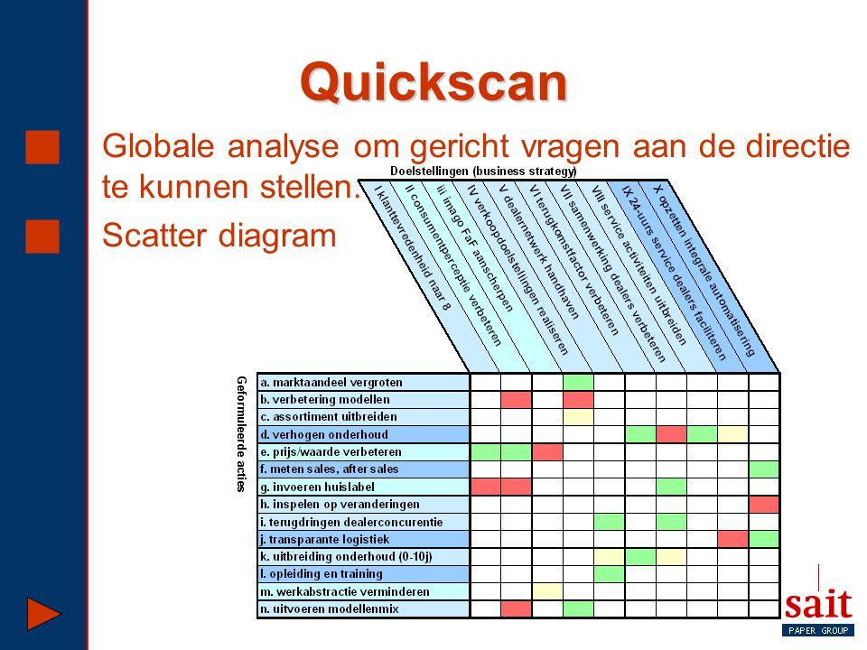 Quickscan  Globale analyse om gericht vragen aan de directie te kunnen stellen.  Scatter diagram
