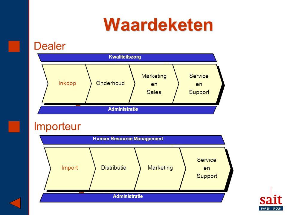Waardeketen  Dealer  Importeur  Administrat ie  Marketi ng  Traini ng  Prijsbepalin g  Kwaliteitszo rg Inkoop Service en Support Onderhoud Kwal