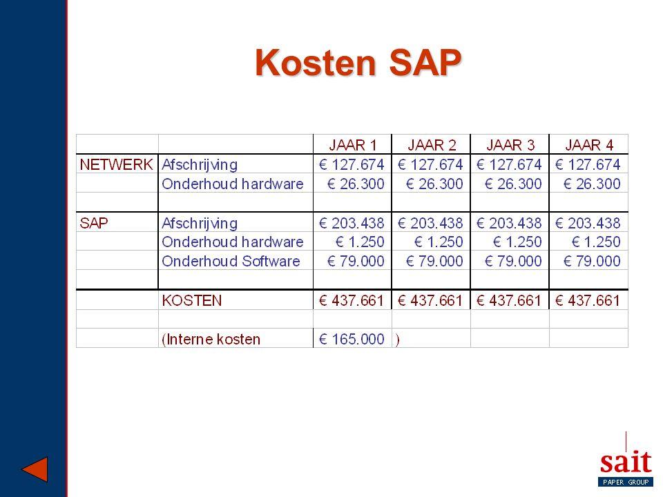 Kosten SAP