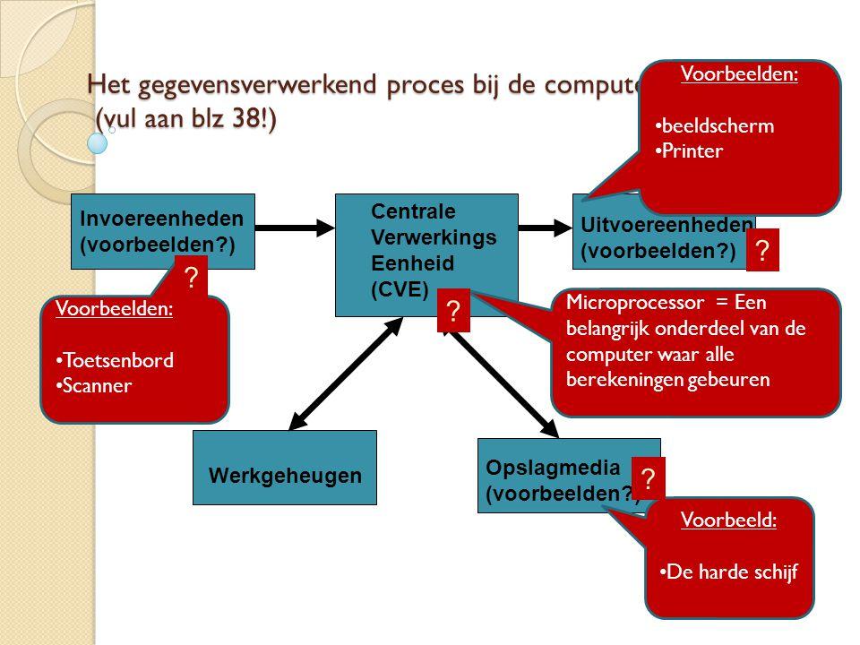 Het gegevensverwerkend proces bij de computer (vul aan blz 38!) Invoereenheden (voorbeelden?) Centrale Verwerkings Eenheid (CVE) Uitvoereenheden (voorbeelden?) Werkgeheugen Opslagmedia (voorbeelden?) Voorbeelden: Toetsenbord Scanner Microprocessor = Een belangrijk onderdeel van de computer waar alle berekeningen gebeuren Voorbeelden: beeldscherm Printer Voorbeeld: De harde schijf .
