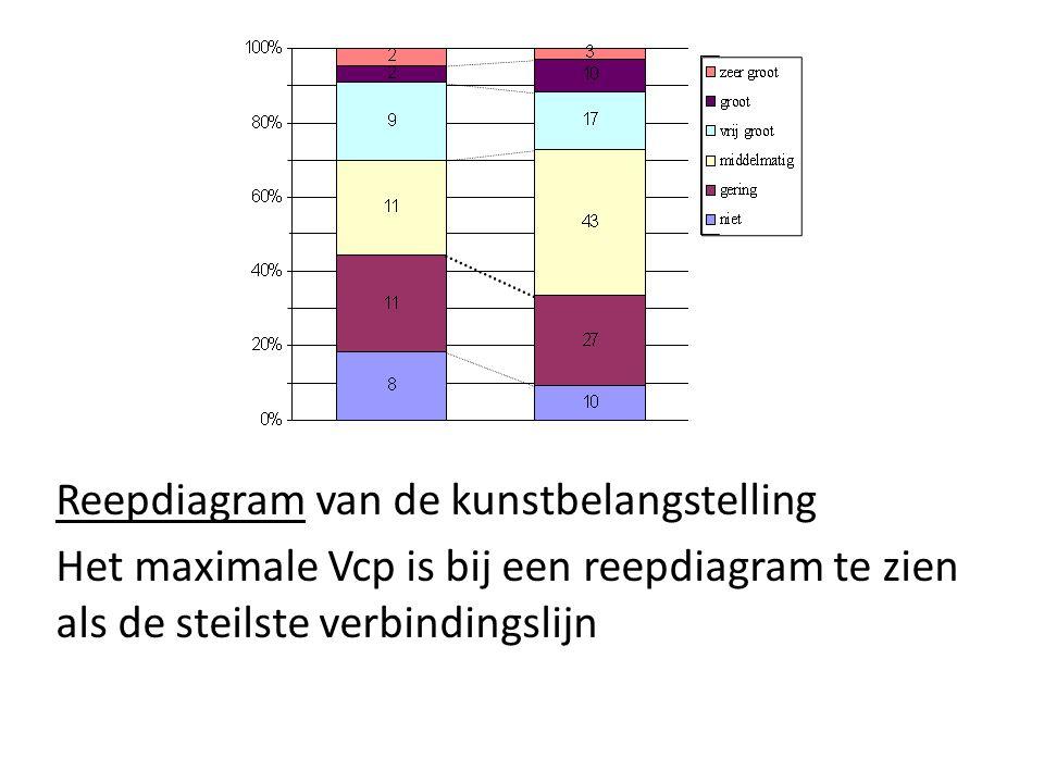 Reepdiagram van de kunstbelangstelling Het maximale Vcp is bij een reepdiagram te zien als de steilste verbindingslijn
