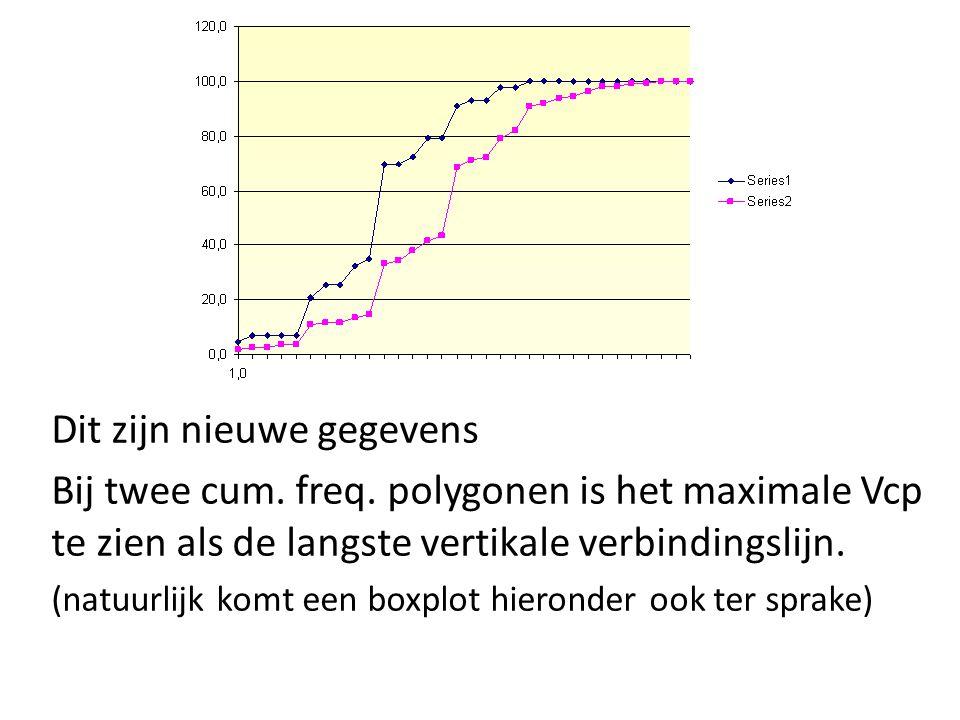 Dit zijn nieuwe gegevens Bij twee cum. freq. polygonen is het maximale Vcp te zien als de langste vertikale verbindingslijn. (natuurlijk komt een boxp