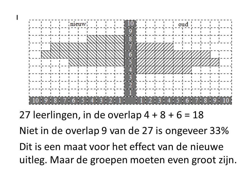 27 leerlingen, in de overlap 4 + 8 + 6 = 18 Niet in de overlap 9 van de 27 is ongeveer 33% Dit is een maat voor het effect van de nieuwe uitleg. Maar