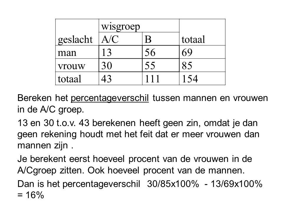 geslacht wisgroep totaal A/CB man135669 vrouw305585 totaal43111154 Bereken het percentageverschil tussen mannen en vrouwen in de A/C groep. 13 en 30 t