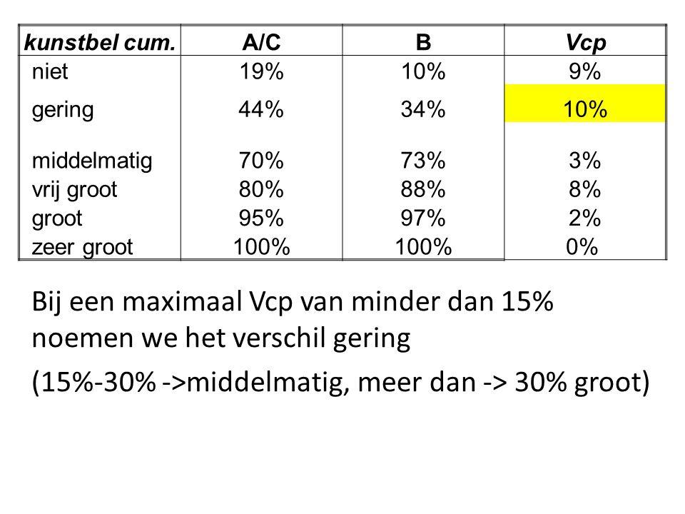 kunstbel cum.A/CBVcp niet19%10%9% gering44%34%10% middelmatig70%73%3% vrij groot80%88%8% groot95%97%2% zeer groot100% 0% Bij een maximaal Vcp van mind
